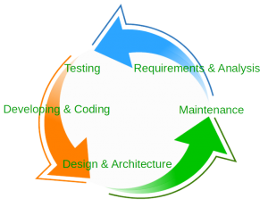 Reversed software development life cycle